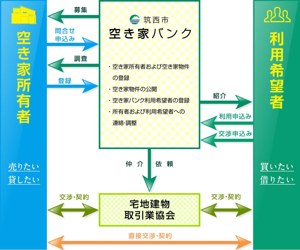『空き家バンクイメージ図』の画像
