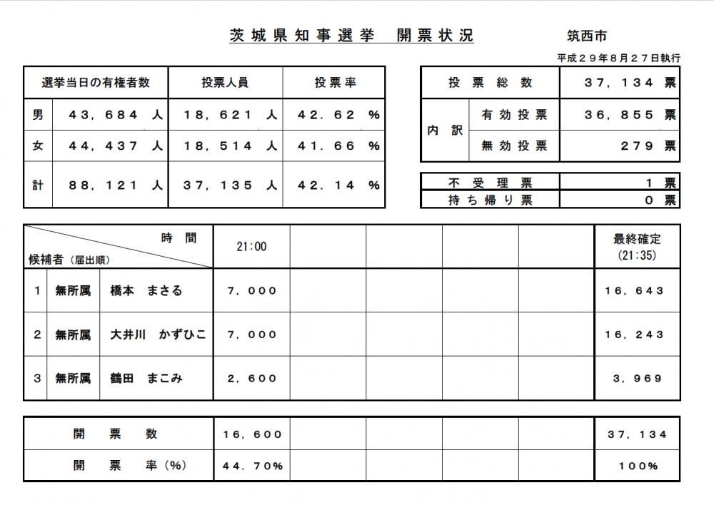 『茨城県知事選挙【開票速報・最終確定】』の画像