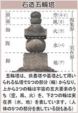 石造五輪塔