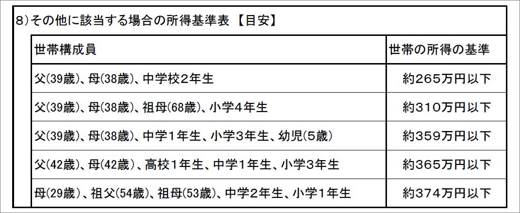 8)その他基準表