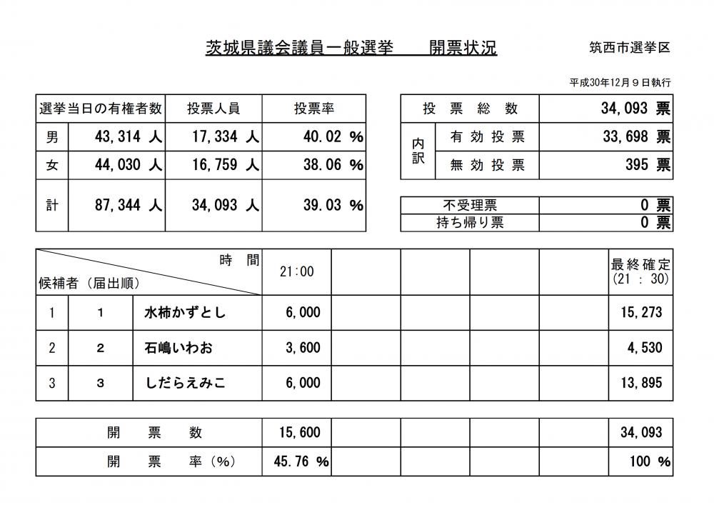 『茨城県議会議員一般選挙【開票状況・開票確定】』の画像