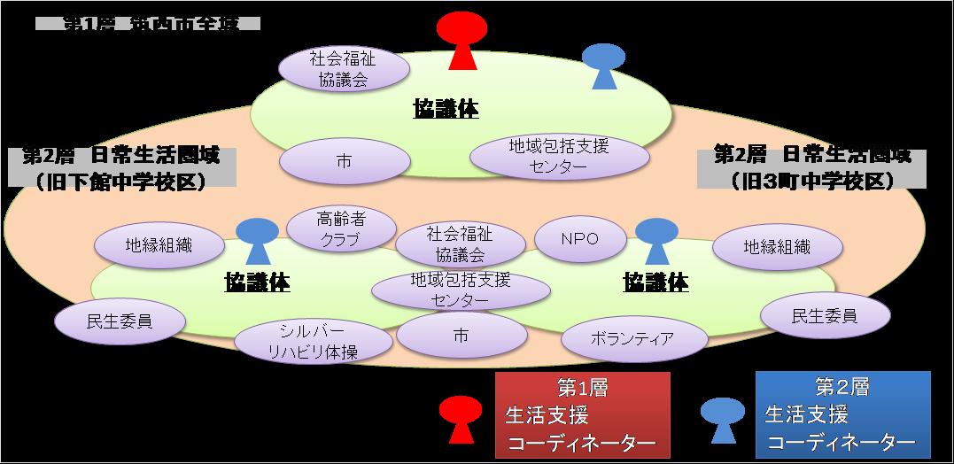『筑西市協議体イメージ図』の画像