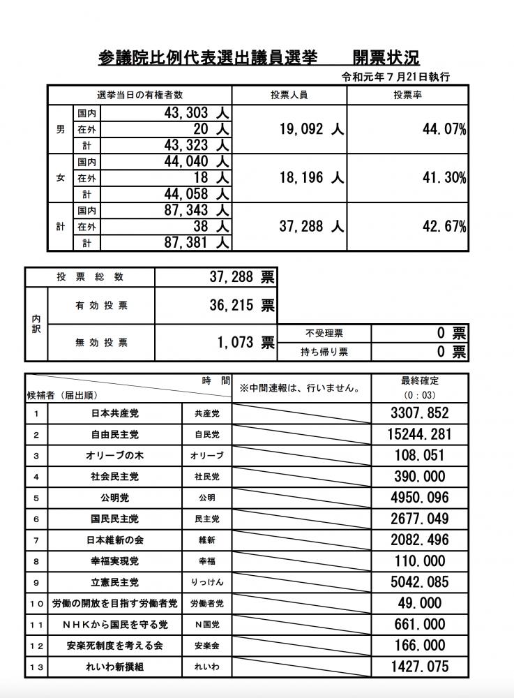 『R1開票状況速報 比例代表【開票確定】』の画像