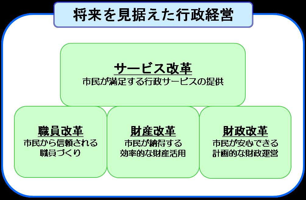 第3次行政改革の柱(図)
