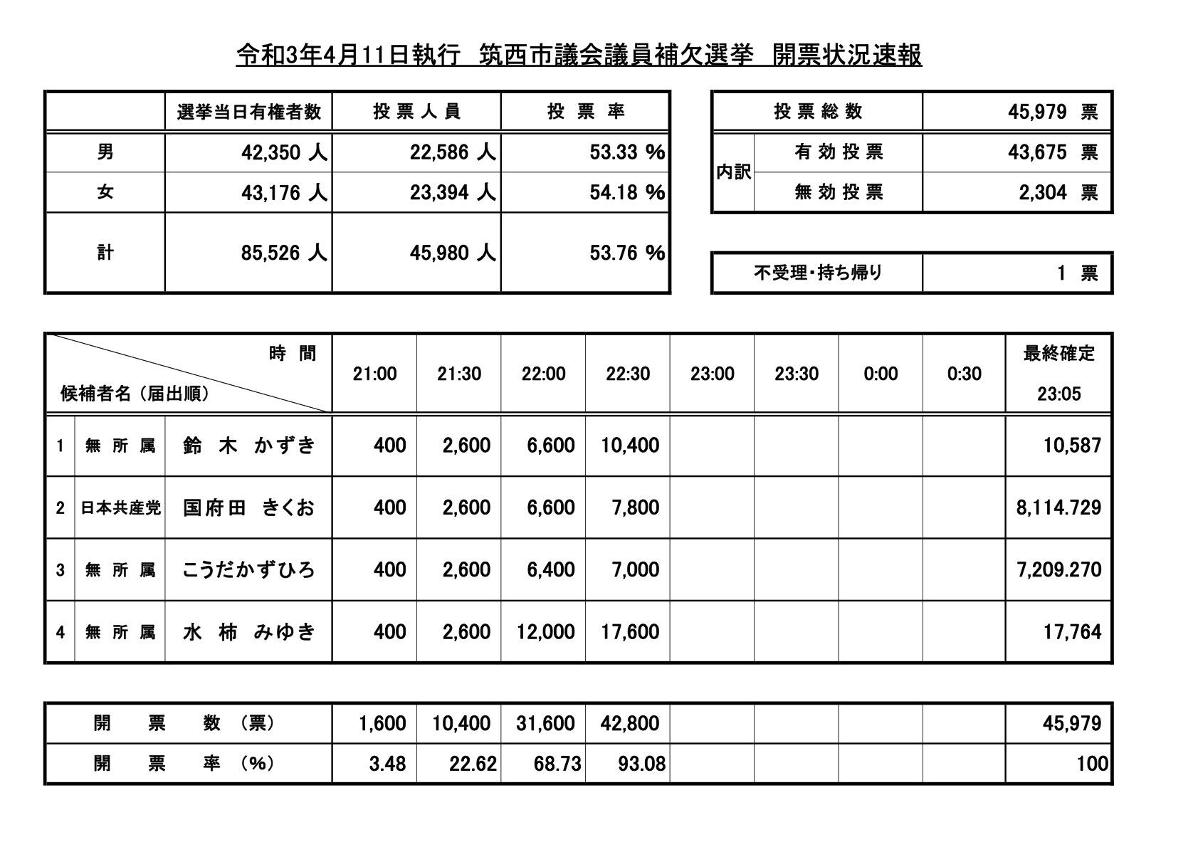【開票確定】R3市議補選開票状況速報