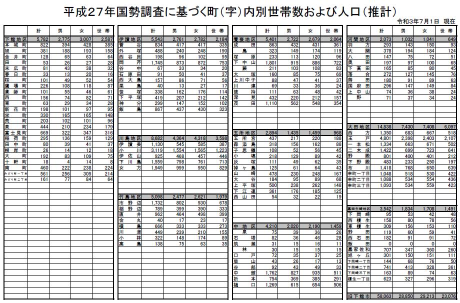 常住人口R3.7(1)