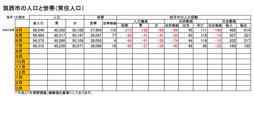 『筑西市の人口と世帯(常住人口)』平成17年~令和3.7